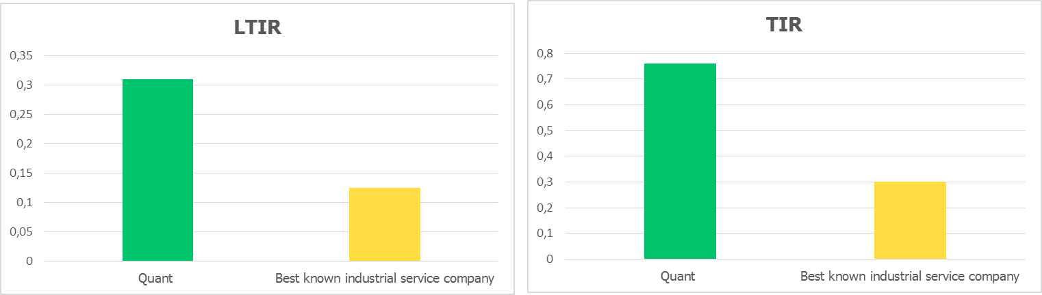 Picture 2. Quant LTIR and TIR compared to best known industrial service company, Source DuPont