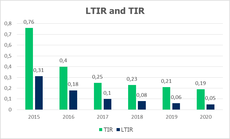 Picture 4. Quant LTIR and TIR improvement pace